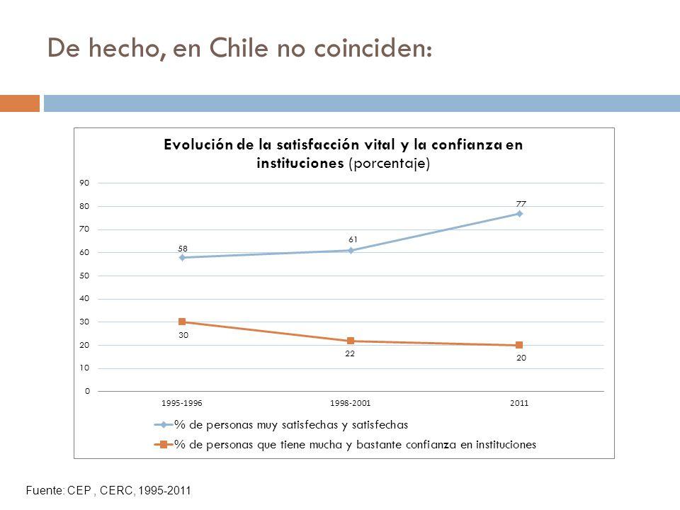 De hecho, en Chile no coinciden: