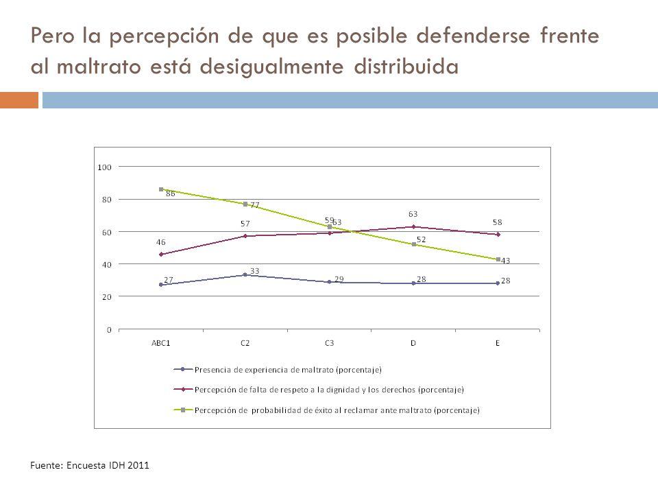 Pero la percepción de que es posible defenderse frente al maltrato está desigualmente distribuida