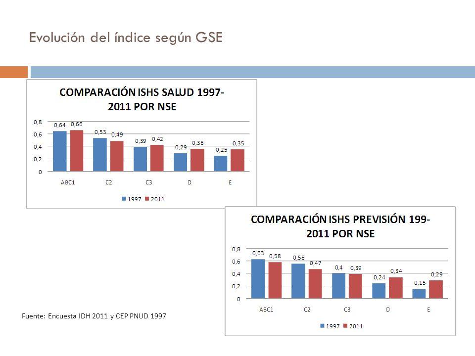 Evolución del índice según GSE