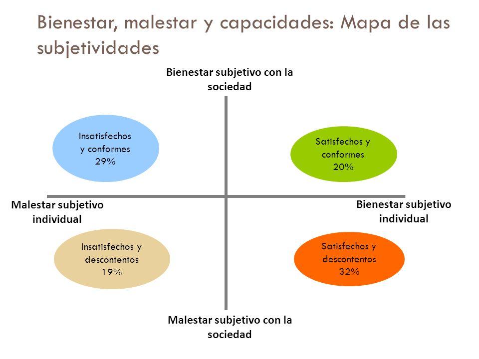 Bienestar, malestar y capacidades: Mapa de las subjetividades