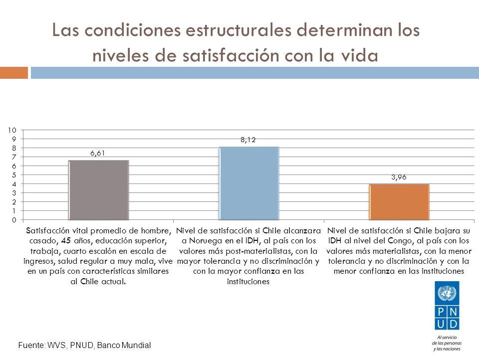 Las condiciones estructurales determinan los niveles de satisfacción con la vida