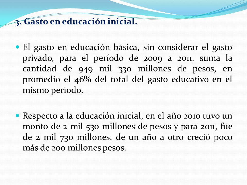 3. Gasto en educación inicial.
