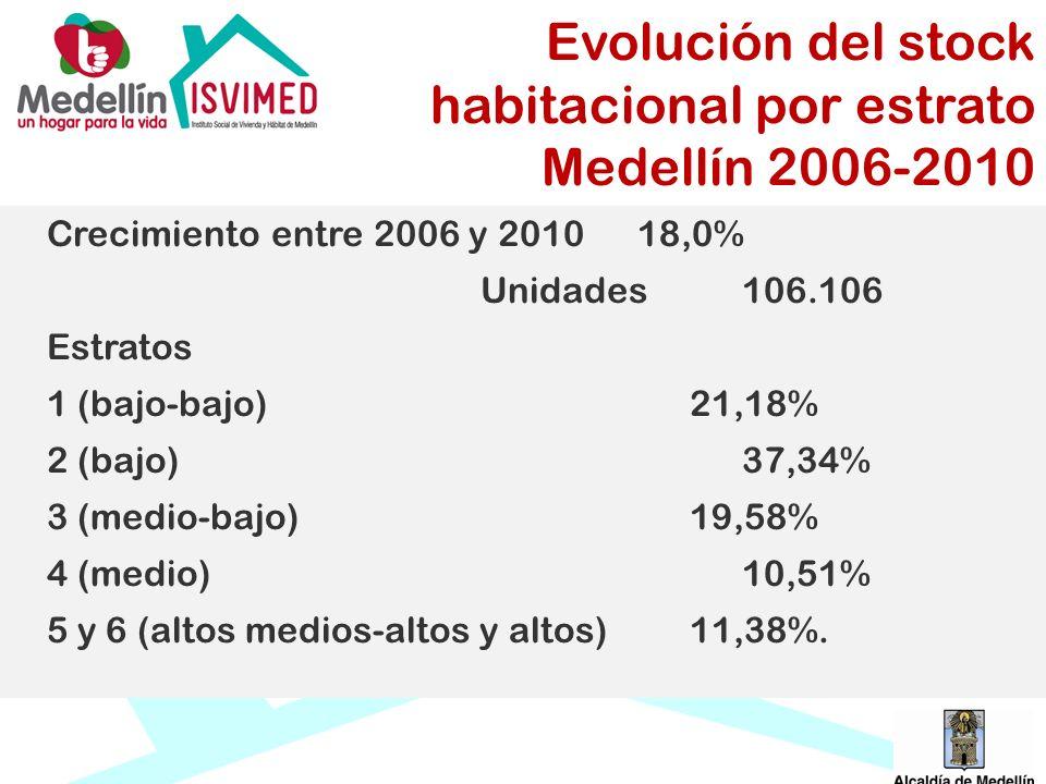 Evolución del stock habitacional por estrato Medellín 2006-2010