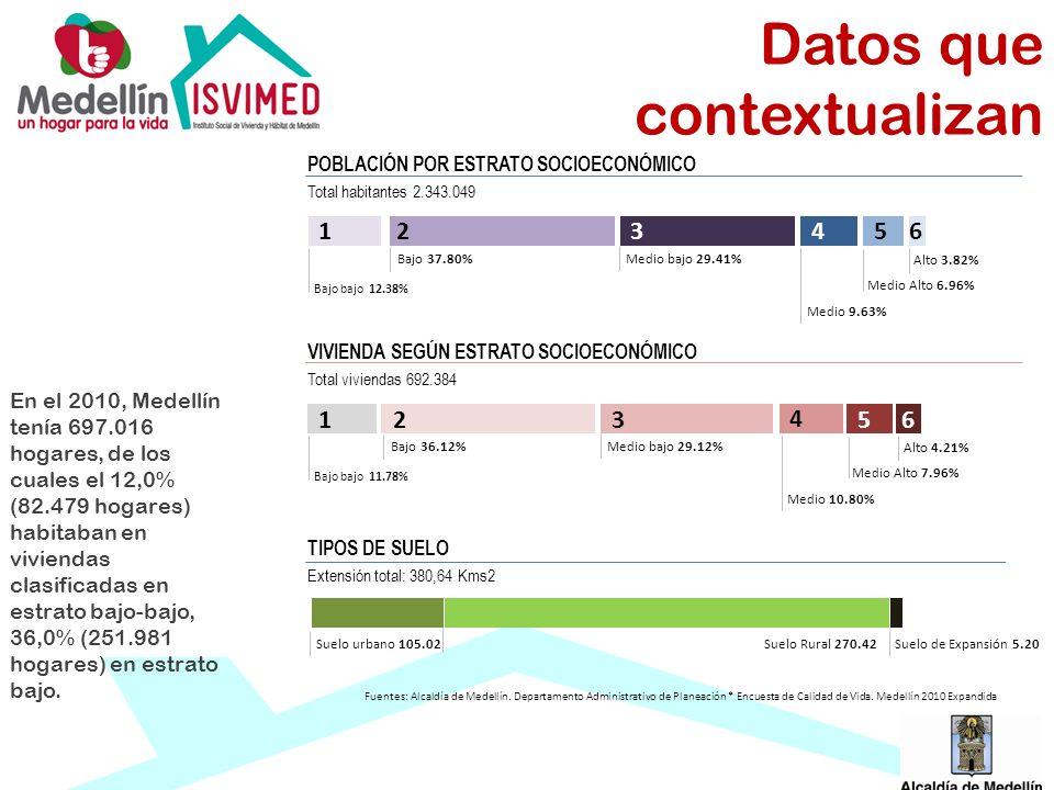 Datos que contextualizan