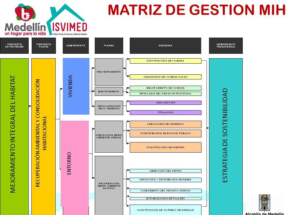 MATRIZ DE GESTION MIH MEJORAMIENTO INTEGRAL DEL HABITAT