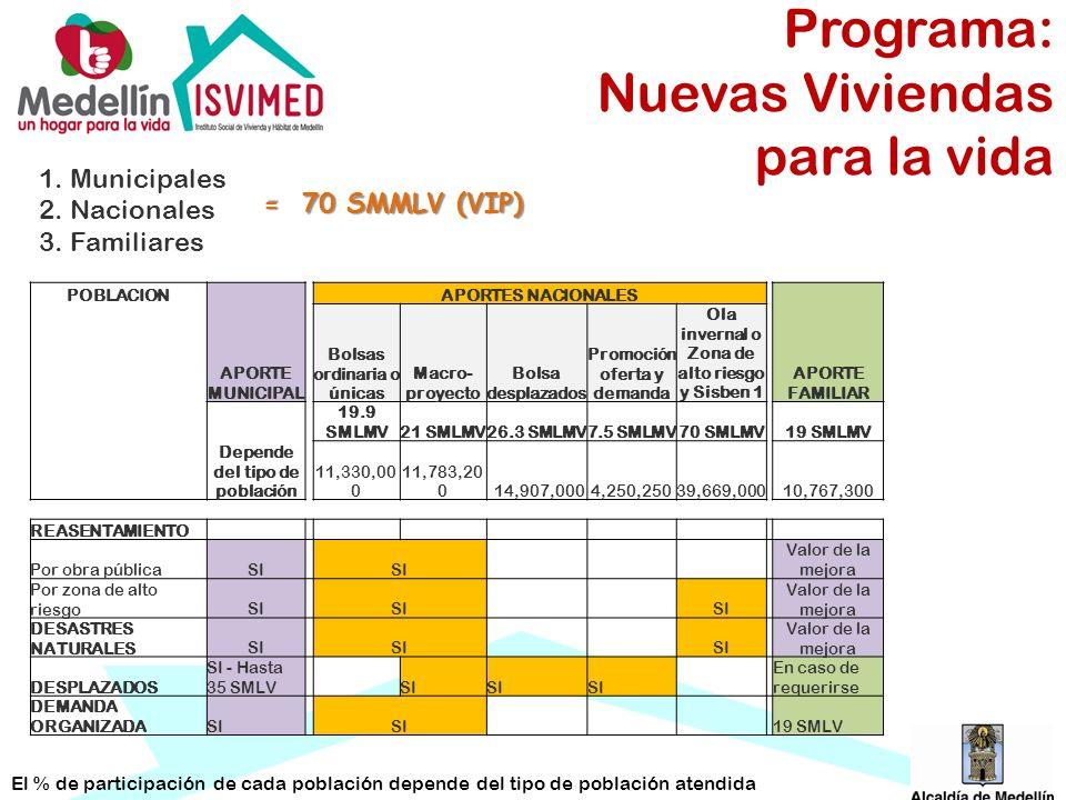 Programa: Nuevas Viviendas para la vida 1. Municipales 2. Nacionales