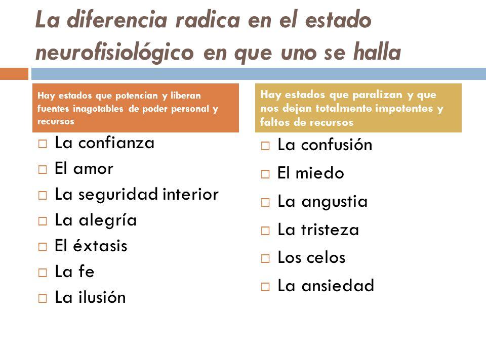 La diferencia radica en el estado neurofisiológico en que uno se halla