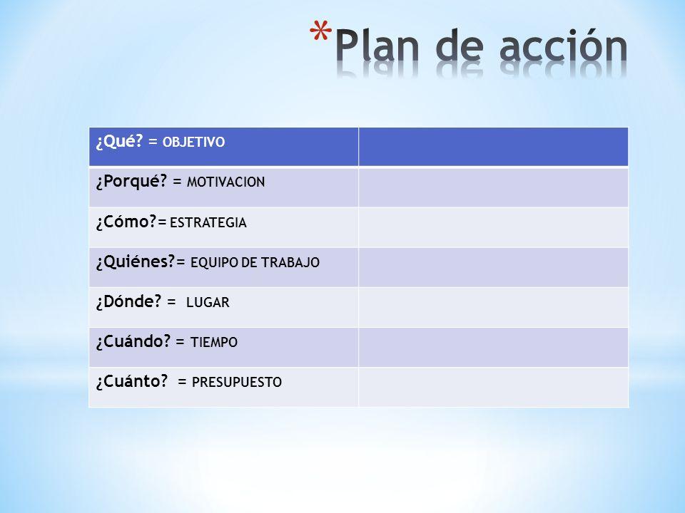 Plan de acción ¿Qué = OBJETIVO ¿Porqué = MOTIVACION
