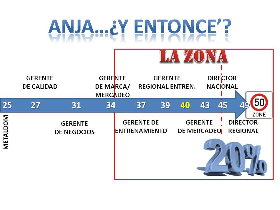 Anja…¿y entonce' La Zona 25 27 31 34 37 39 40 43 45 49 GERENTE