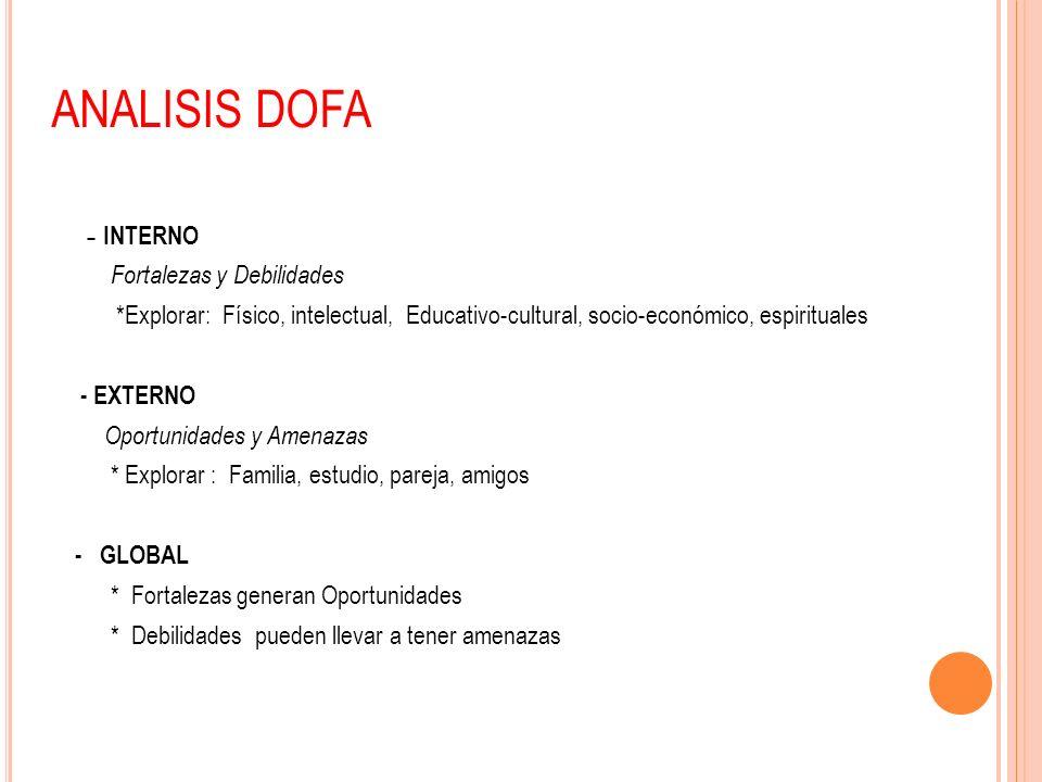ANALISIS DOFA - INTERNO Fortalezas y Debilidades