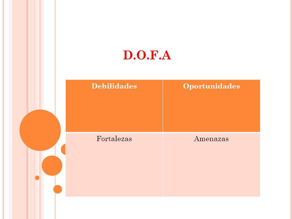 D.O.F.A Debilidades Oportunidades Fortalezas Amenazas