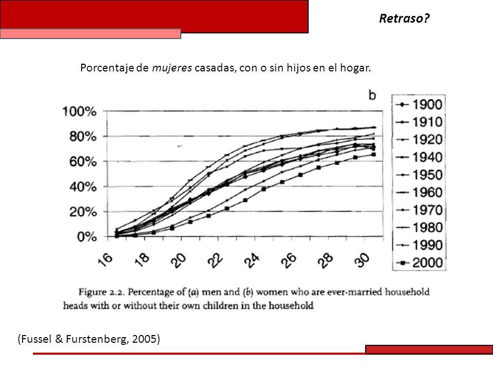 Retraso Porcentaje de mujeres casadas, con o sin hijos en el hogar.