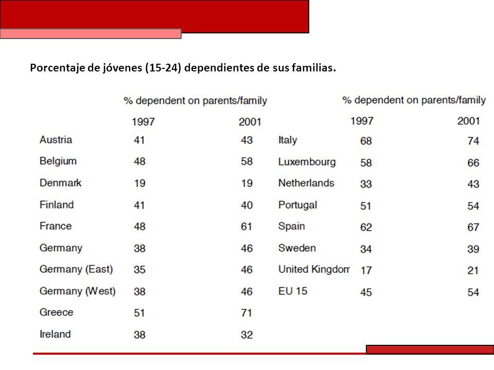 Porcentaje de jóvenes (15-24) dependientes de sus familias.