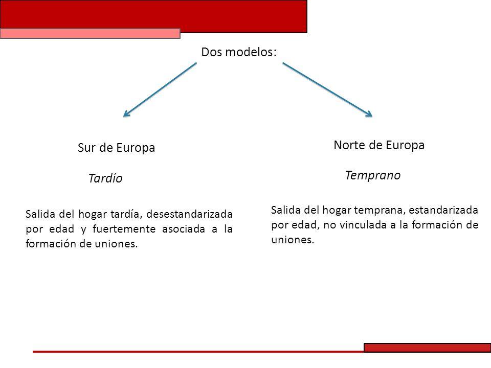 Dos modelos: Norte de Europa Sur de Europa Temprano Tardío