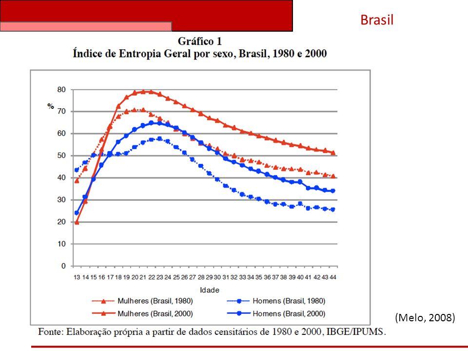 Brasil (Melo, 2008)