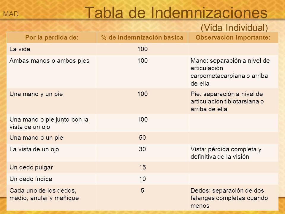 Tabla de Indemnizaciones (Vida Individual)
