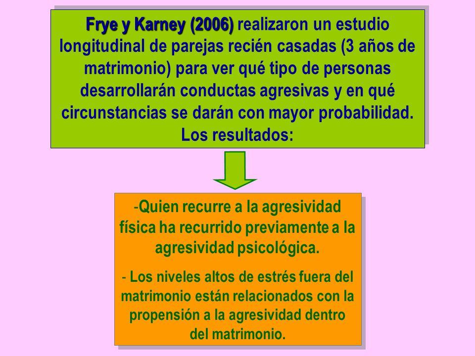 Frye y Karney (2006) realizaron un estudio longitudinal de parejas recién casadas (3 años de matrimonio) para ver qué tipo de personas desarrollarán conductas agresivas y en qué circunstancias se darán con mayor probabilidad. Los resultados: