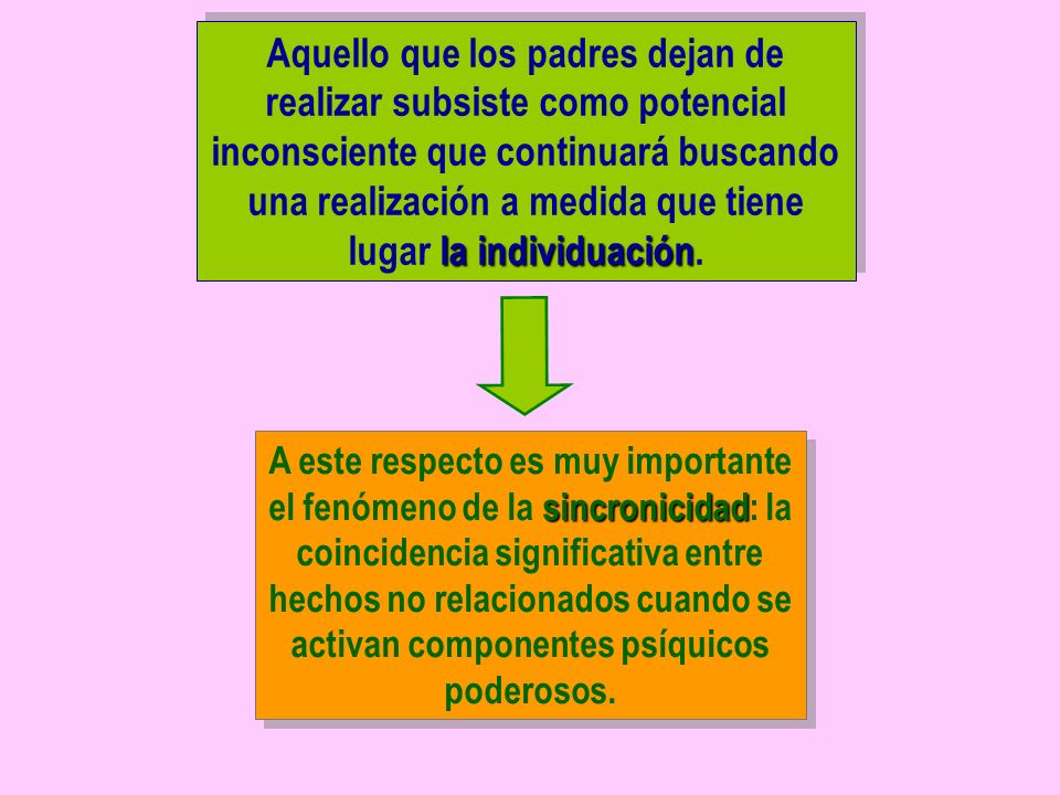 Aquello que los padres dejan de realizar subsiste como potencial inconsciente que continuará buscando una realización a medida que tiene lugar la individuación.