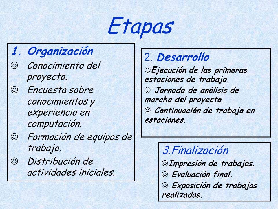 Etapas Organización 2. Desarrollo 3.Finalización
