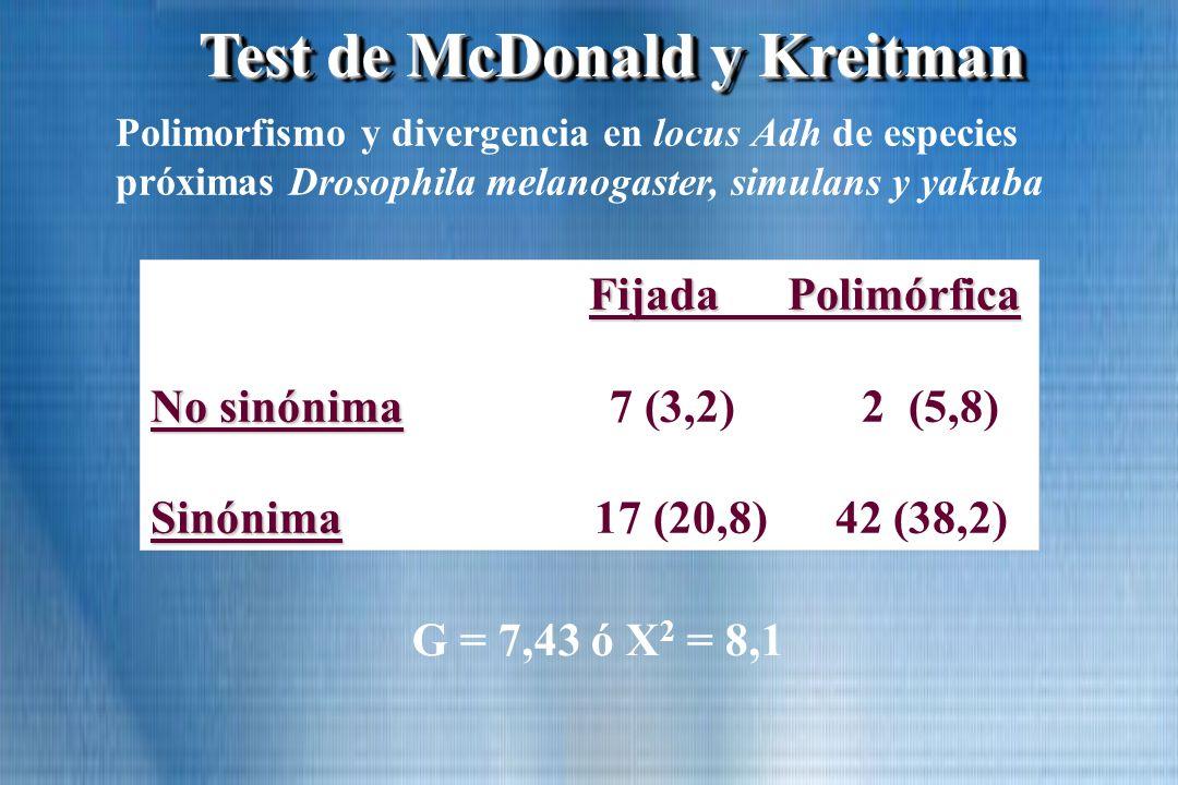 Test de McDonald y Kreitman