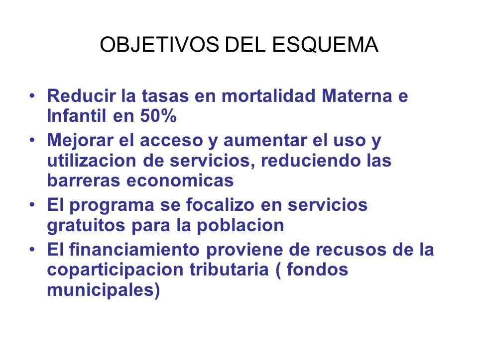OBJETIVOS DEL ESQUEMA Reducir la tasas en mortalidad Materna e Infantil en 50%