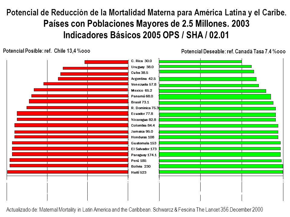 Países con Poblaciones Mayores de 2.5 Millones. 2003