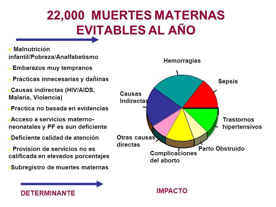 22,000 MUERTES MATERNAS EVITABLES AL AÑO