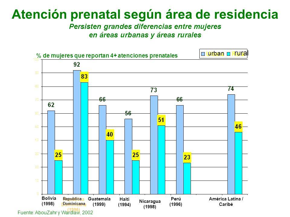 Atención prenatal según área de residencia