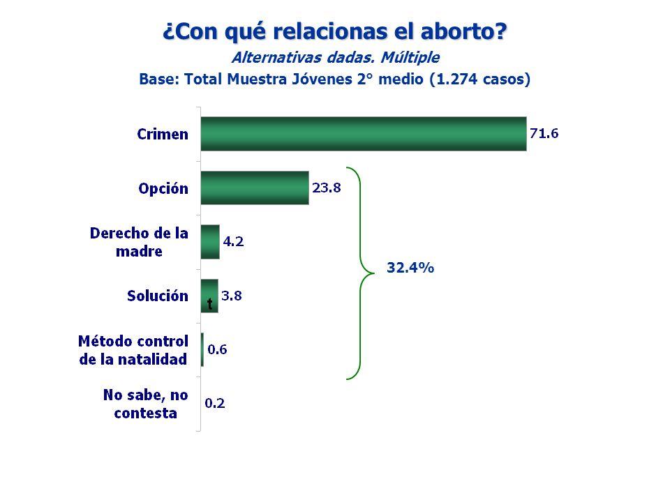 ¿Con qué relacionas el aborto