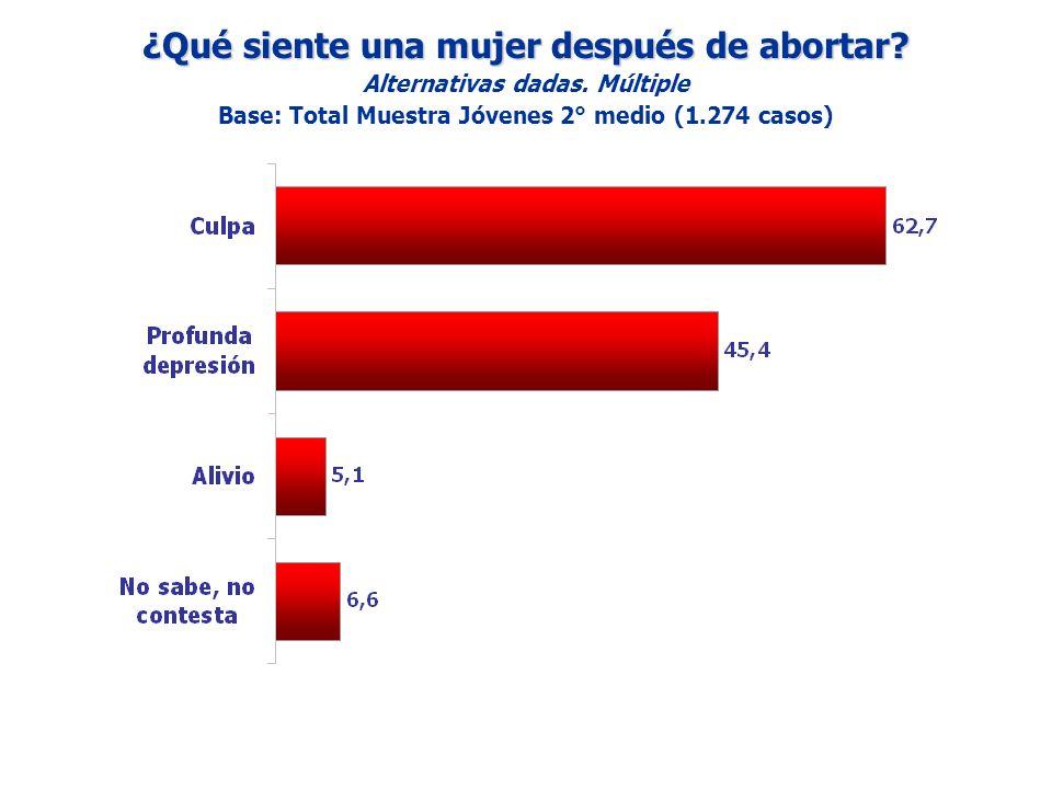 ¿Qué siente una mujer después de abortar