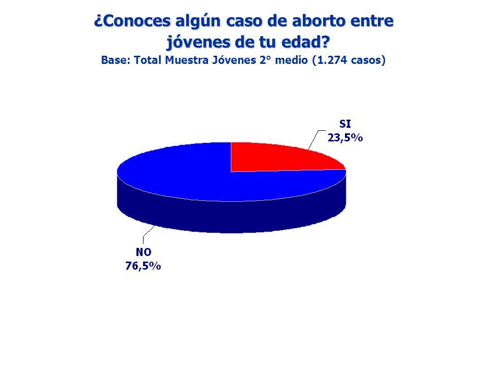 ¿Conoces algún caso de aborto entre jóvenes de tu edad