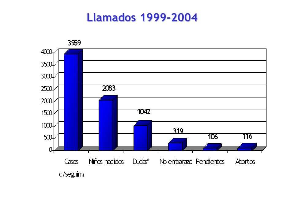 Llamados 1999-2004