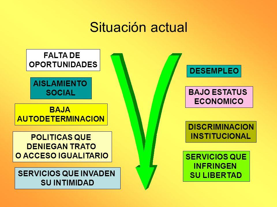 Situación actual FALTA DE OPORTUNIDADES DESEMPLEO AISLAMIENTO SOCIAL