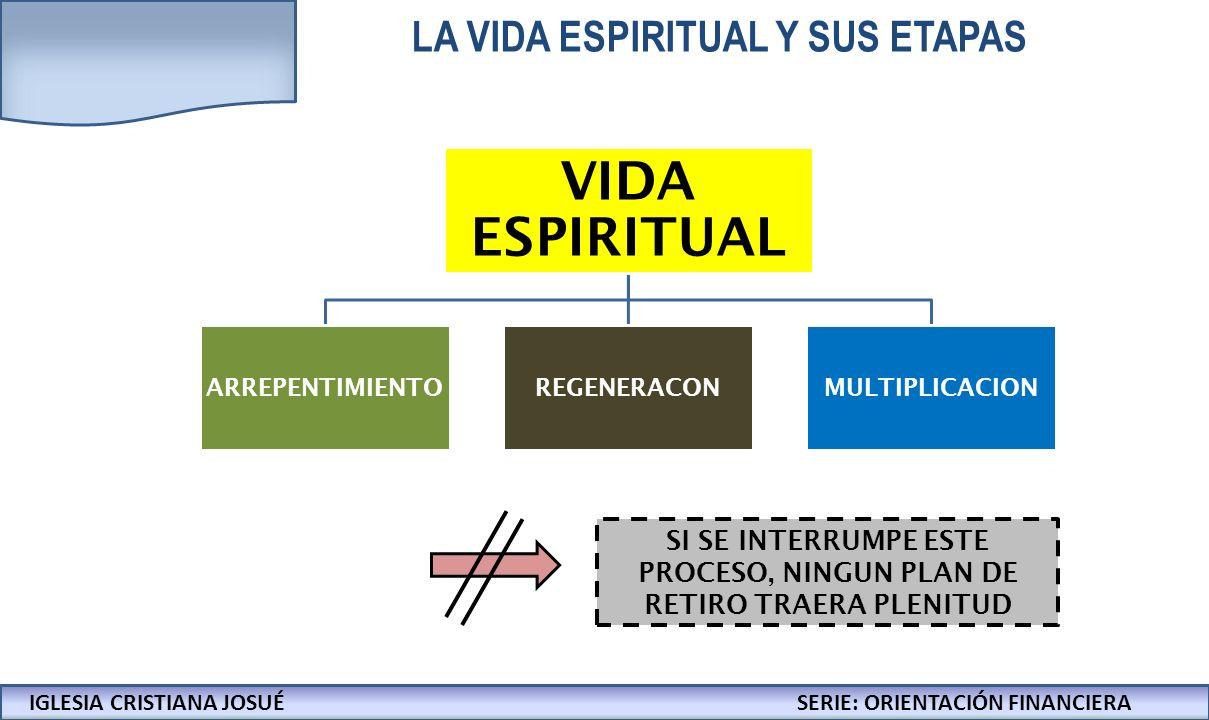 LA VIDA ESPIRITUAL Y SUS ETAPAS