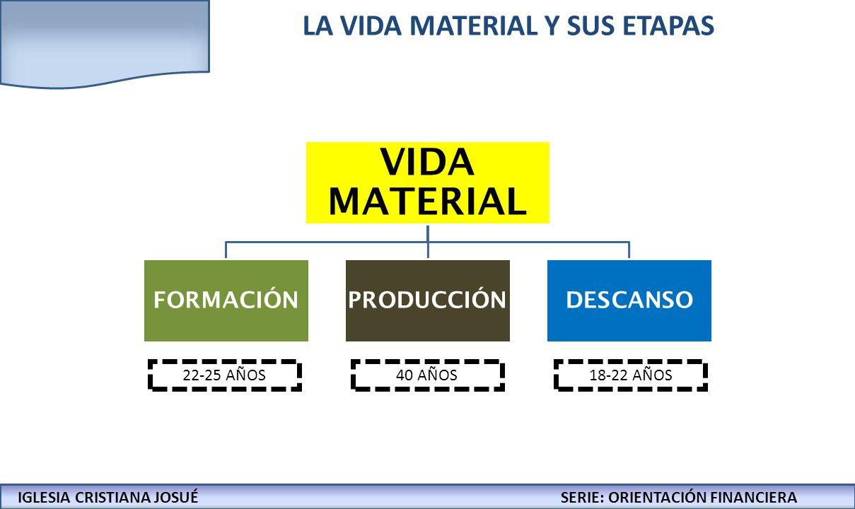 LA VIDA MATERIAL Y SUS ETAPAS