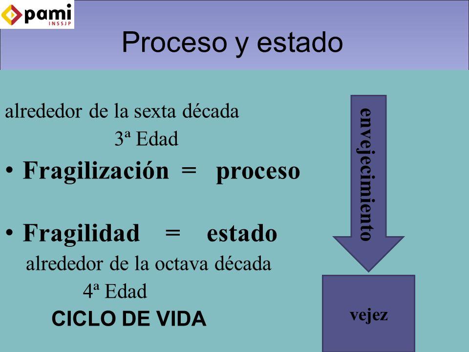 Proceso y estado Fragilización = proceso Fragilidad = estado