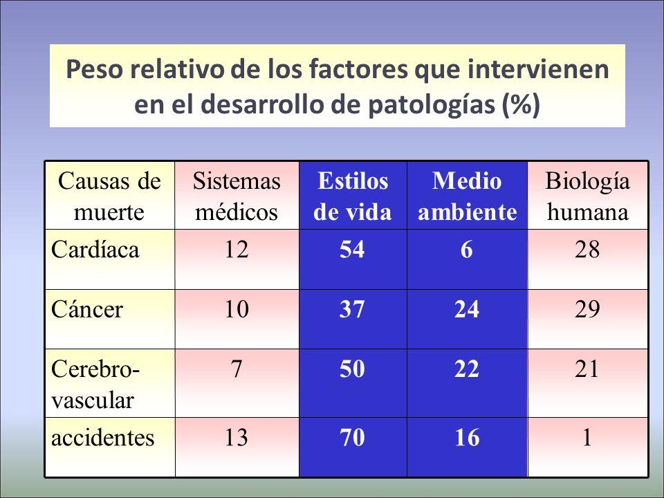 Peso relativo de los factores que intervienen en el desarrollo de patologías (%)