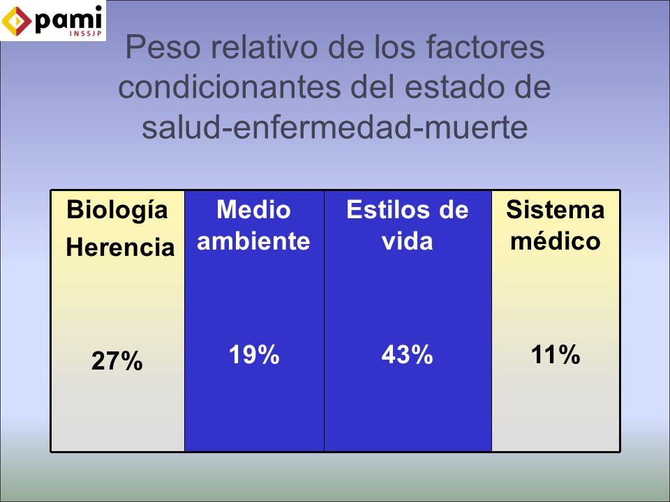 Peso relativo de los factores condicionantes del estado de salud-enfermedad-muerte