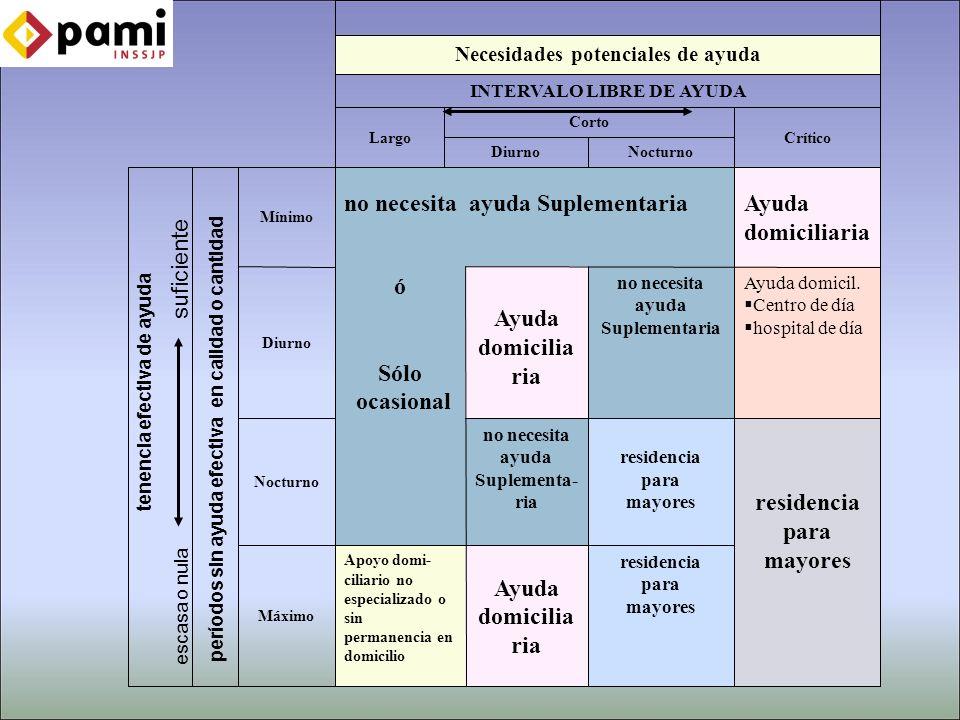 Necesidades potenciales de ayuda INTERVALO LIBRE DE AYUDA