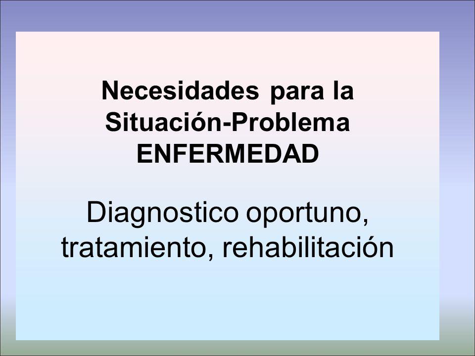 Necesidades para la Situación-Problema ENFERMEDAD Diagnostico oportuno, tratamiento, rehabilitación