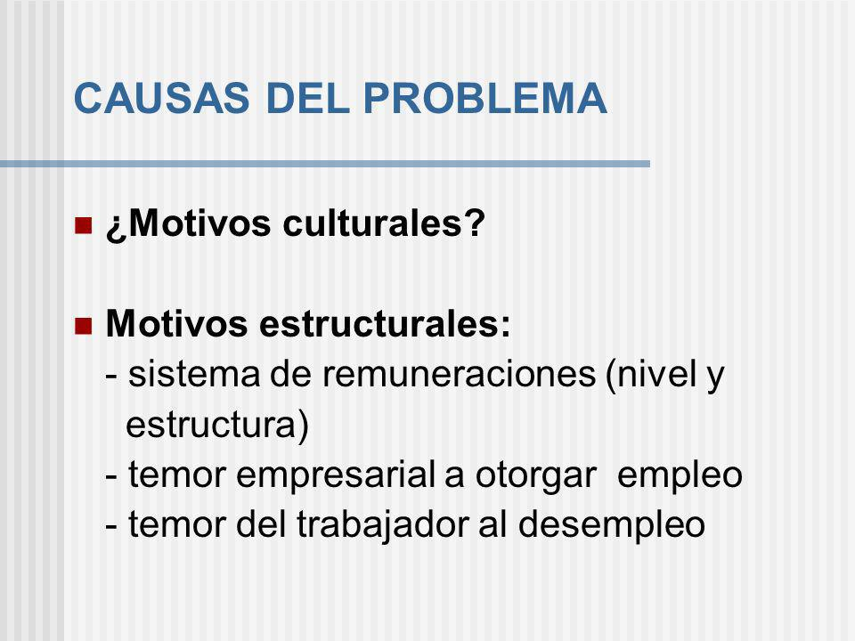 CAUSAS DEL PROBLEMA ¿Motivos culturales Motivos estructurales: