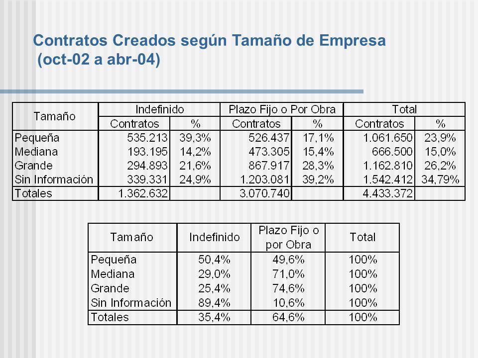 Contratos Creados según Tamaño de Empresa (oct-02 a abr-04)