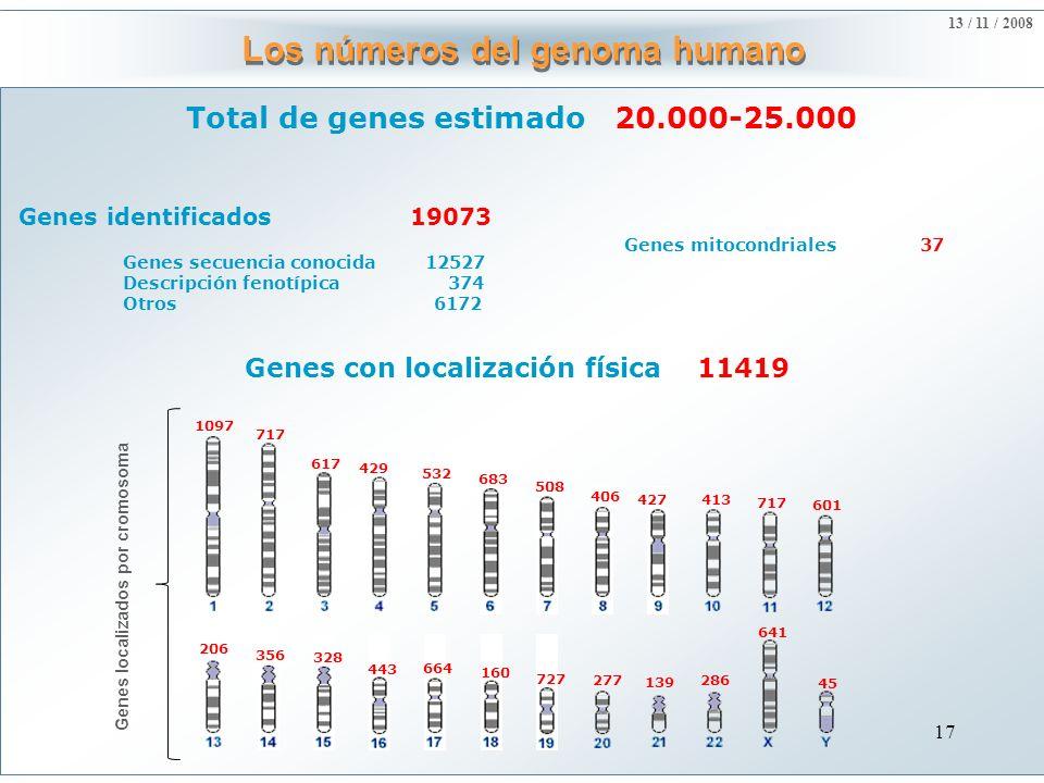 Los números del genoma humano