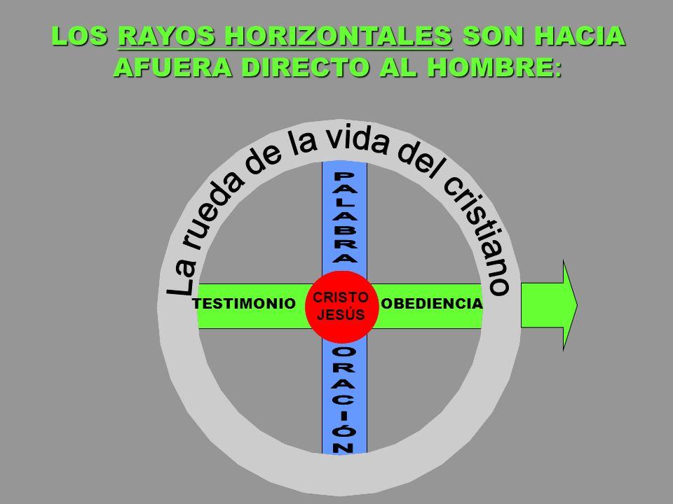 LOS RAYOS HORIZONTALES SON HACIA AFUERA DIRECTO AL HOMBRE: