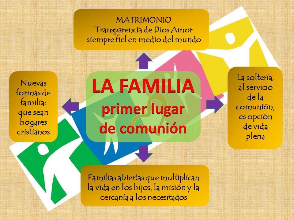LA FAMILIA primer lugar de comunión MATRIMONIO