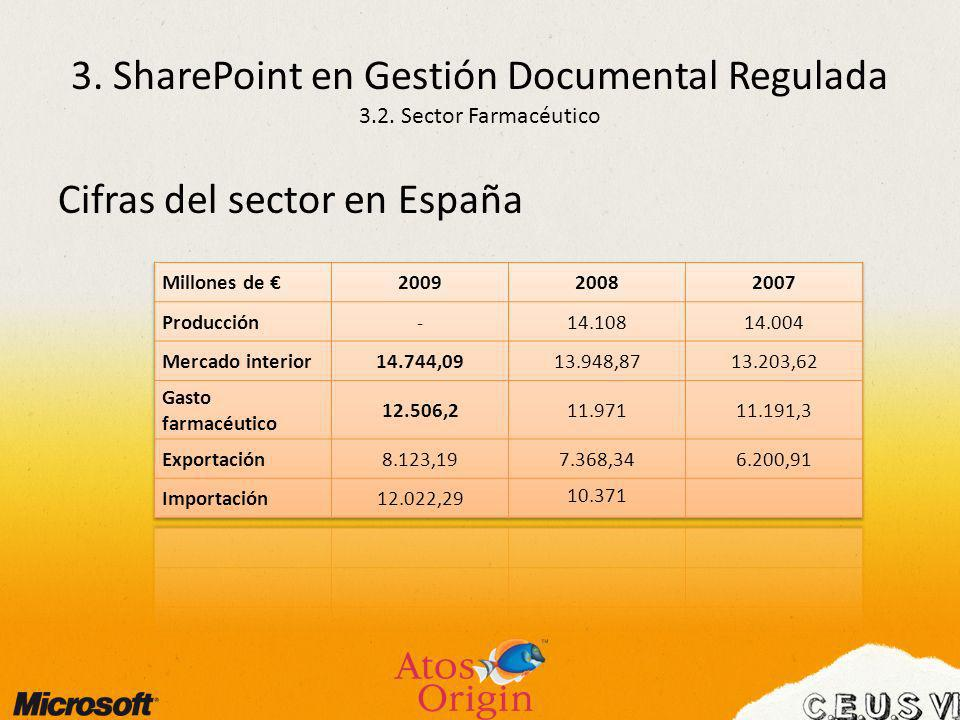 3. SharePoint en Gestión Documental Regulada 3.2. Sector Farmacéutico
