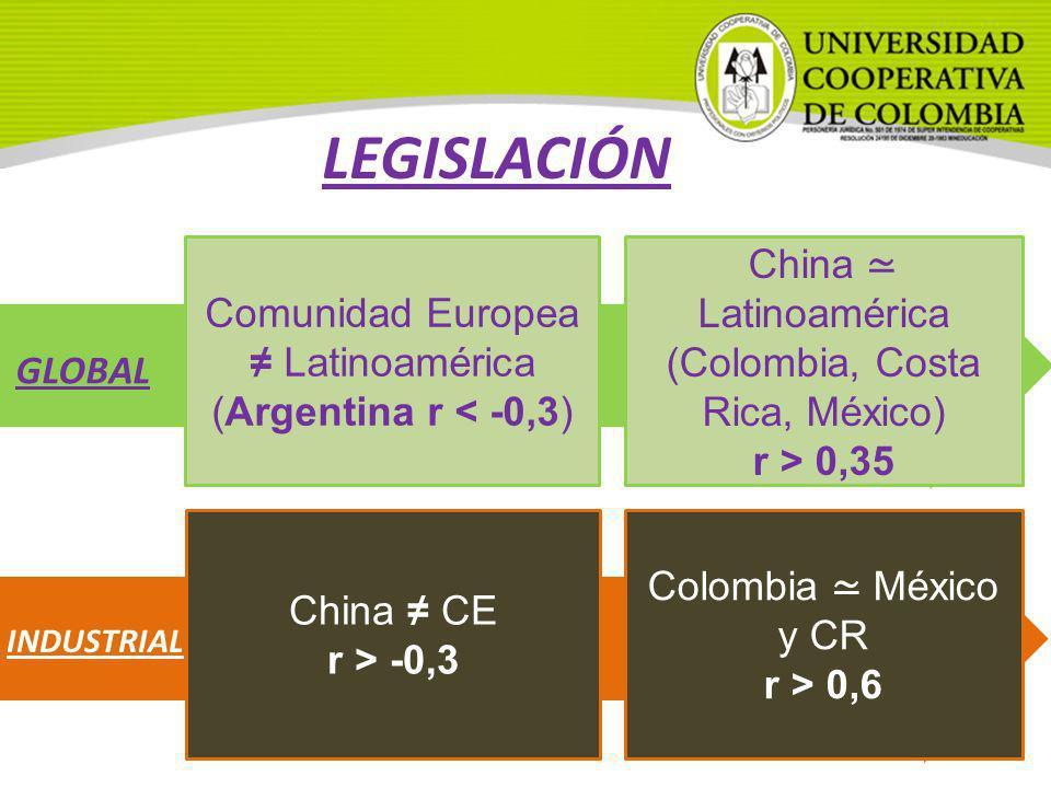 LEGISLACIÓN China ≃ Latinoamérica Comunidad Europea ≠ Latinoamérica