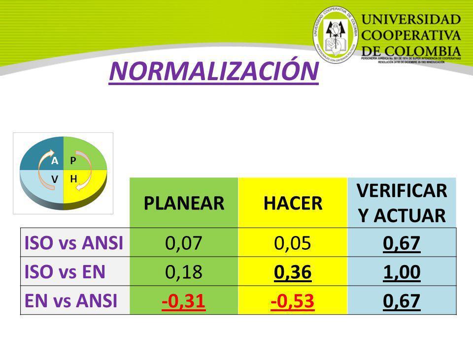 NORMALIZACIÓN v PLANEAR HACER VERIFICAR Y ACTUAR ISO vs ANSI 0,07 0,05