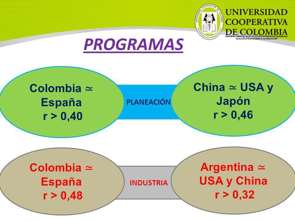 PROGRAMAS China ≃ USA y Japón Colombia ≃ España r > 0,46