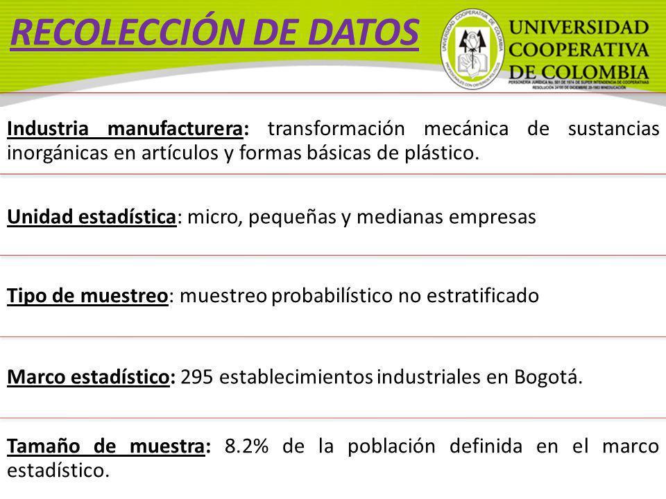 RECOLECCIÓN DE DATOS Industria manufacturera: transformación mecánica de sustancias inorgánicas en artículos y formas básicas de plástico.